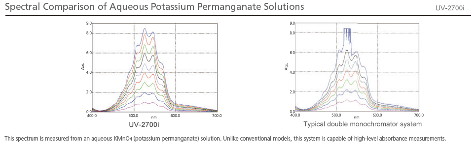 Spectral Comparison of Aqueous Potassium Permanganate Solutions